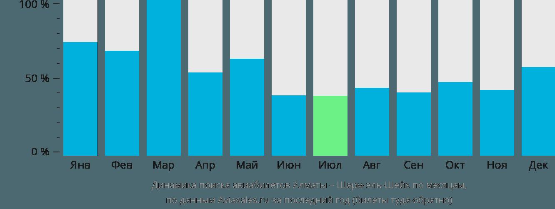 Динамика поиска авиабилетов из Алматы в Шарм-эль-Шейх по месяцам