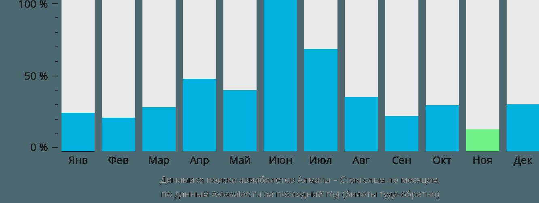 Динамика поиска авиабилетов из Алматы в Стокгольм по месяцам
