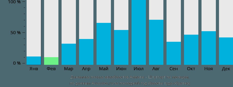 Динамика поиска авиабилетов из Алматы в Штутгарт по месяцам