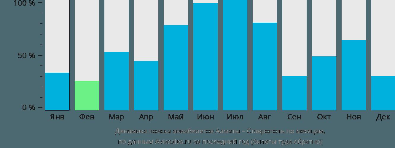 Динамика поиска авиабилетов из Алматы в Ставрополь по месяцам