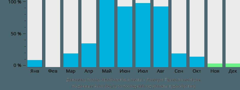 Динамика поиска авиабилетов из Алматы в Ламеция-Терме по месяцам