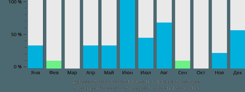 Динамика поиска авиабилетов из Алматы в Ставангер по месяцам