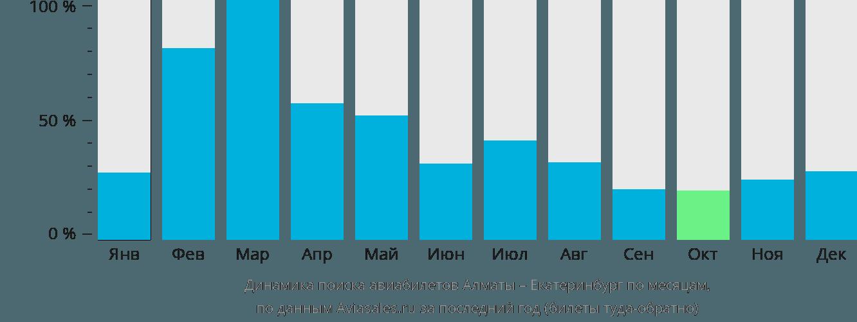 Динамика поиска авиабилетов из Алматы в Екатеринбург по месяцам