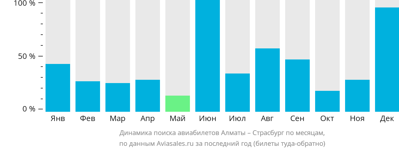Динамика поиска авиабилетов из Алматы в Страсбург по месяцам