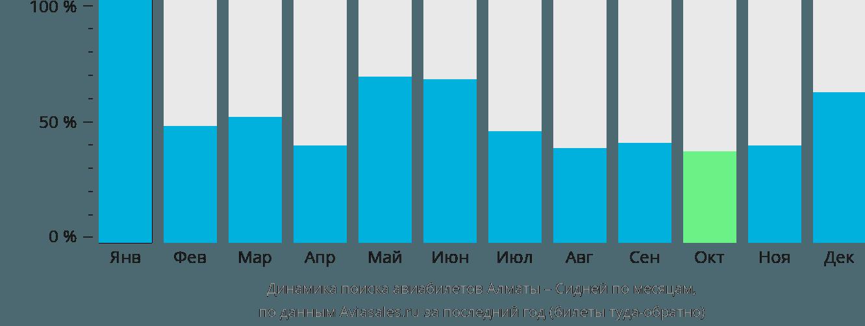 Динамика поиска авиабилетов из Алматы в Сидней по месяцам