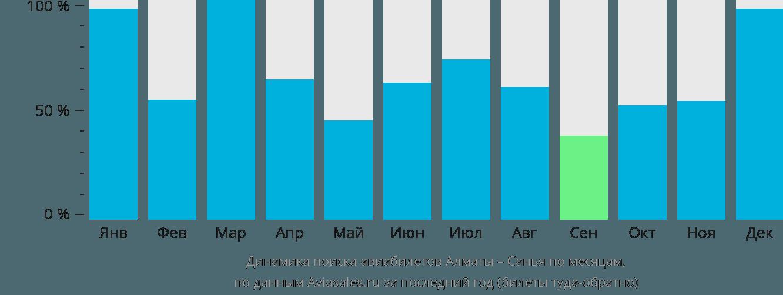 Динамика поиска авиабилетов из Алматы в Санью по месяцам