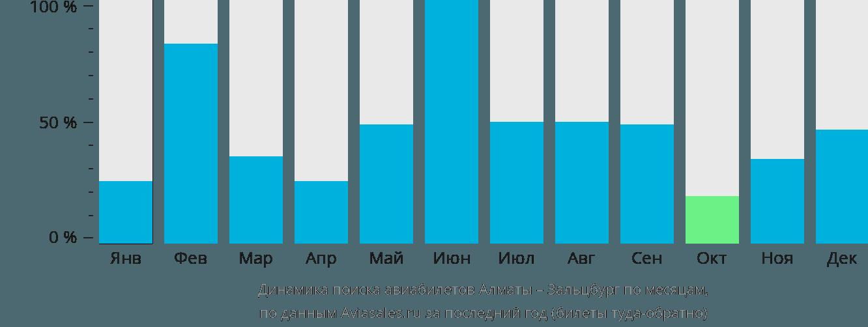 Динамика поиска авиабилетов из Алматы в Зальцбург по месяцам