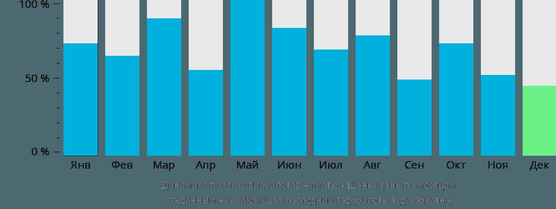 Динамика поиска авиабилетов из Алматы в Шэньчжэнь по месяцам