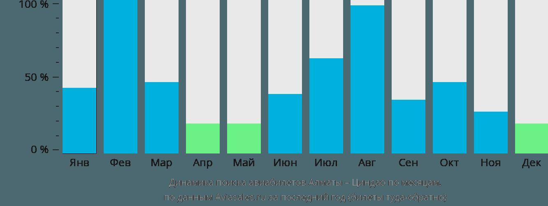 Динамика поиска авиабилетов из Алматы в Циндао по месяцам