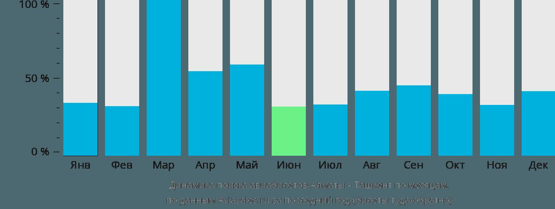 Динамика поиска авиабилетов из Алматы в Ташкент по месяцам