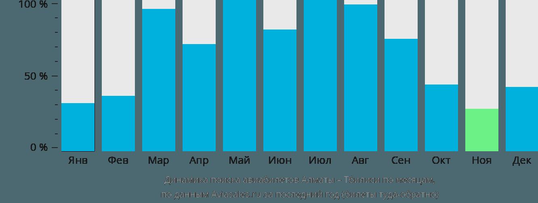 Динамика поиска авиабилетов из Алматы в Тбилиси по месяцам
