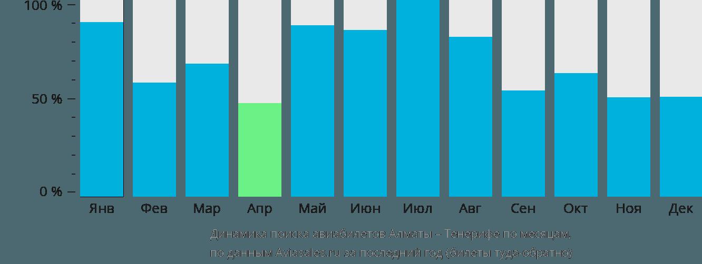 Динамика поиска авиабилетов из Алматы на Тенерифе по месяцам