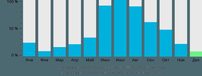 Динамика поиска авиабилетов из Алматы в Подгорицу по месяцам
