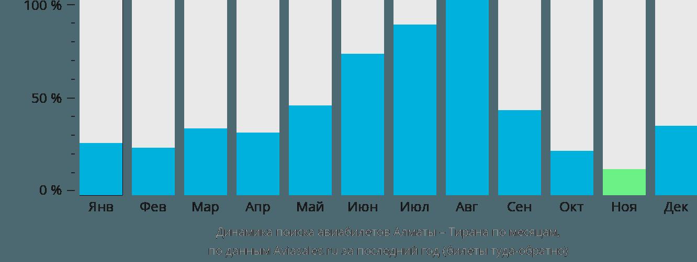 Динамика поиска авиабилетов из Алматы в Тирану по месяцам