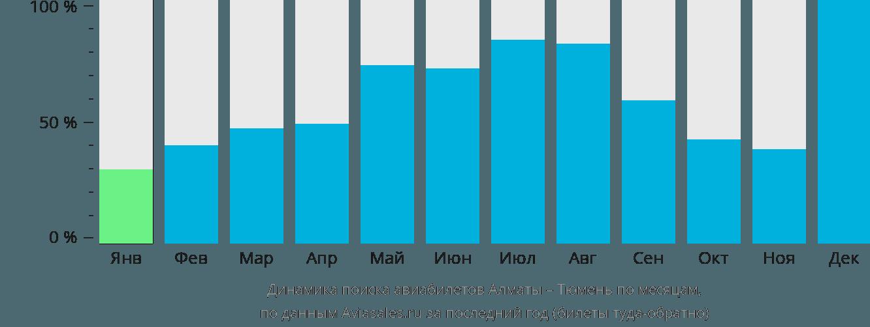 Динамика поиска авиабилетов из Алматы в Тюмень по месяцам