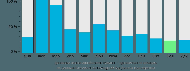 Динамика поиска авиабилетов из Алматы в Таджикистан по месяцам