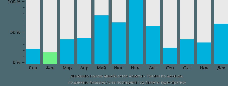 Динамика поиска авиабилетов из Алматы в Таллин по месяцам
