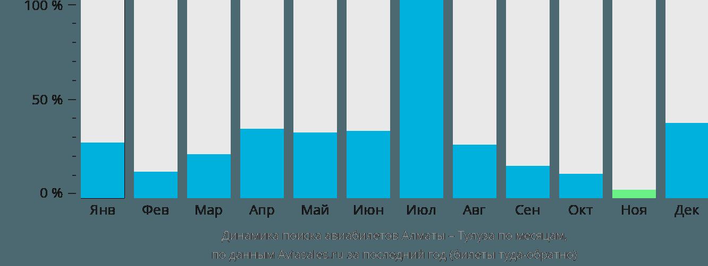 Динамика поиска авиабилетов из Алматы в Тулузу по месяцам