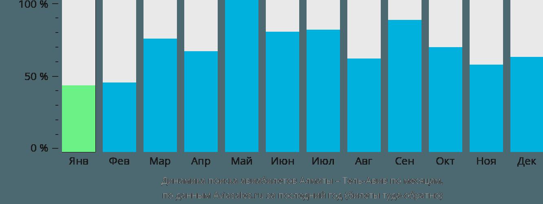 Динамика поиска авиабилетов из Алматы в Тель-Авив по месяцам