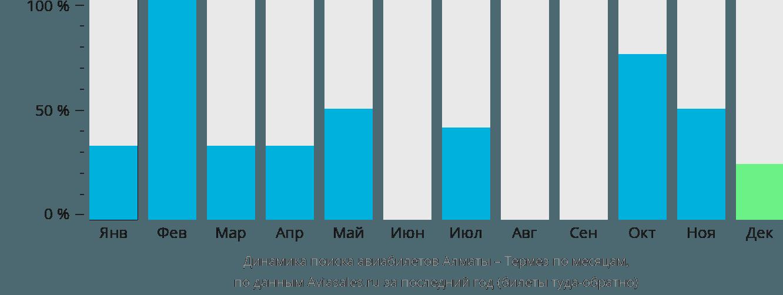 Динамика поиска авиабилетов из Алматы в Термез по месяцам