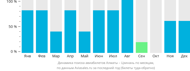 Динамика поиска авиабилетов из Алматы в Цзинань по месяцам