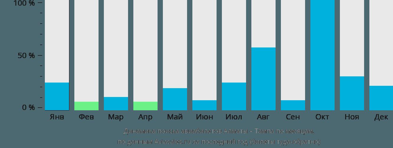 Динамика поиска авиабилетов из Алматы в Тампу по месяцам