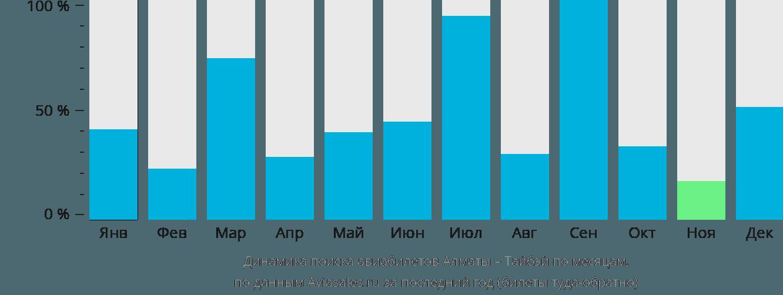 Динамика поиска авиабилетов из Алматы в Тайбэй по месяцам