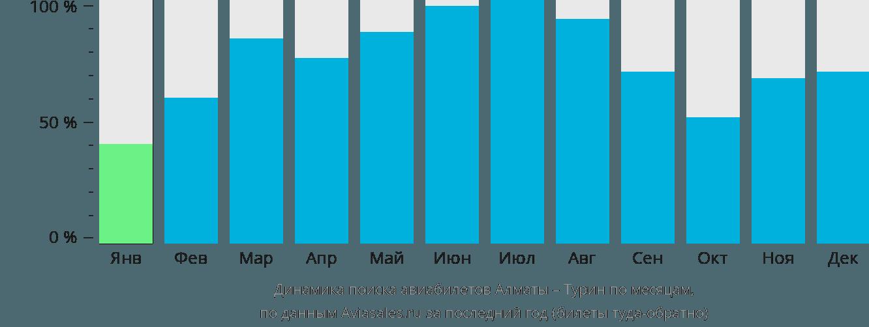 Динамика поиска авиабилетов из Алматы в Турин по месяцам