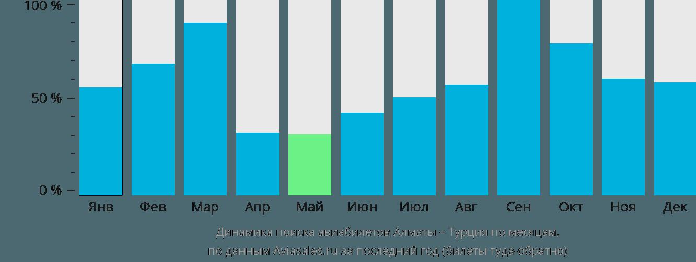 Динамика поиска авиабилетов из Алматы в Турцию по месяцам