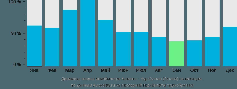 Динамика поиска авиабилетов из Алматы в Астану по месяцам