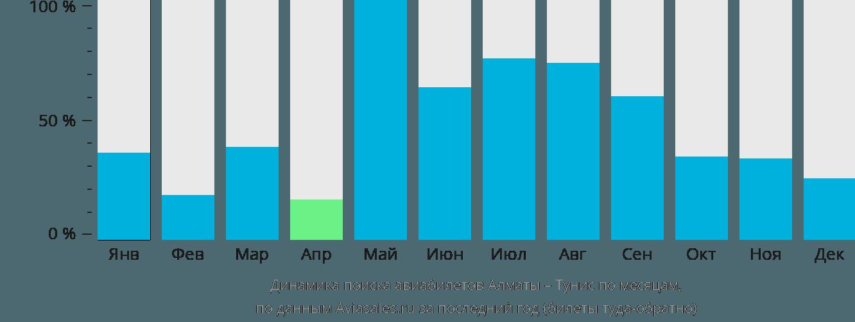 Динамика поиска авиабилетов из Алматы в Тунис по месяцам
