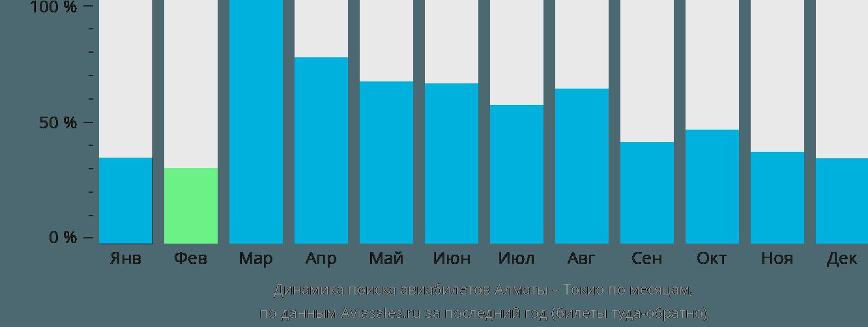 Динамика поиска авиабилетов из Алматы в Токио по месяцам