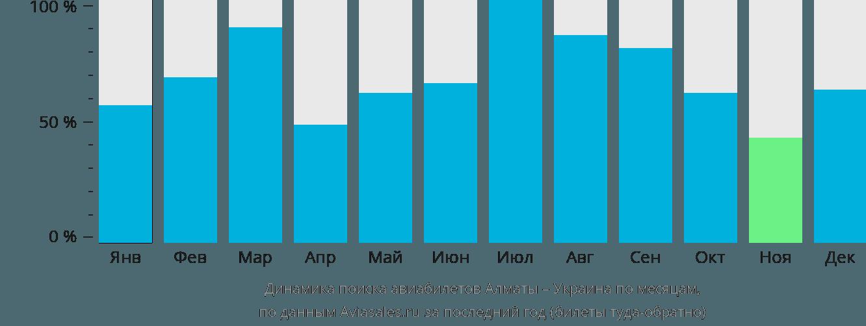 Динамика поиска авиабилетов из Алматы в Украину по месяцам