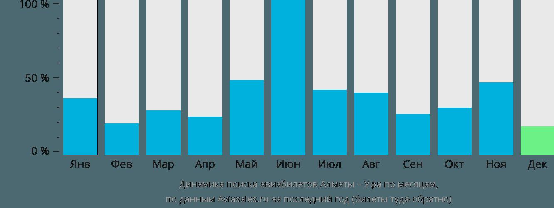 Динамика поиска авиабилетов из Алматы в Уфу по месяцам