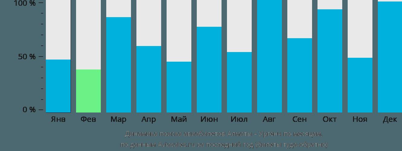 Динамика поиска авиабилетов из Алматы в Ургенч по месяцам