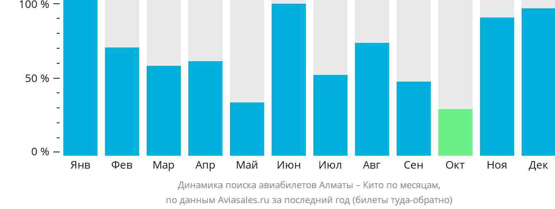 Динамика поиска авиабилетов из Алматы в Кито по месяцам