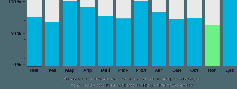 Динамика поиска авиабилетов из Алматы в Усть-Каменогорск по месяцам