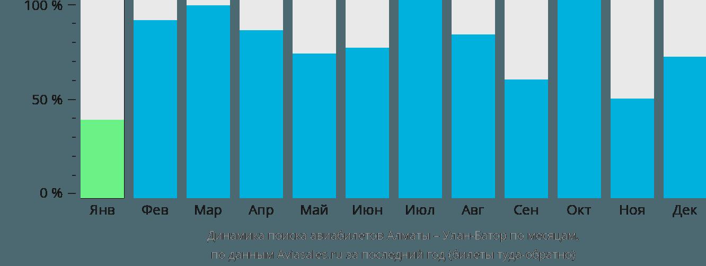 Динамика поиска авиабилетов из Алматы в Улан-Батор по месяцам
