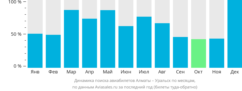 Динамика поиска авиабилетов из Алматы в Уральск по месяцам