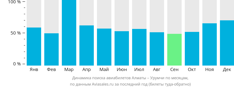 Динамика поиска авиабилетов из Алматы в Урумчи по месяцам