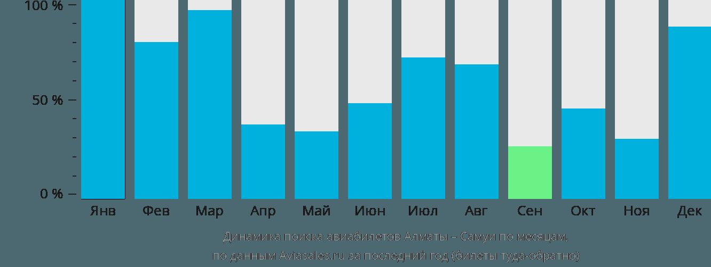 Динамика поиска авиабилетов из Алматы на Самуи по месяцам