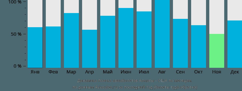 Динамика поиска авиабилетов из Алматы в США по месяцам