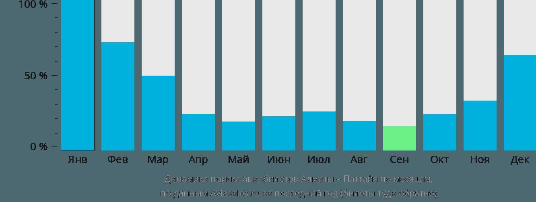 Динамика поиска авиабилетов из Алматы в Паттайю по месяцам