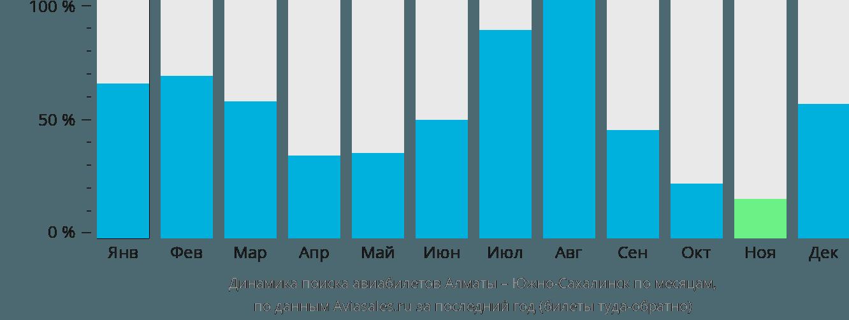 Динамика поиска авиабилетов из Алматы в Южно-Сахалинск по месяцам