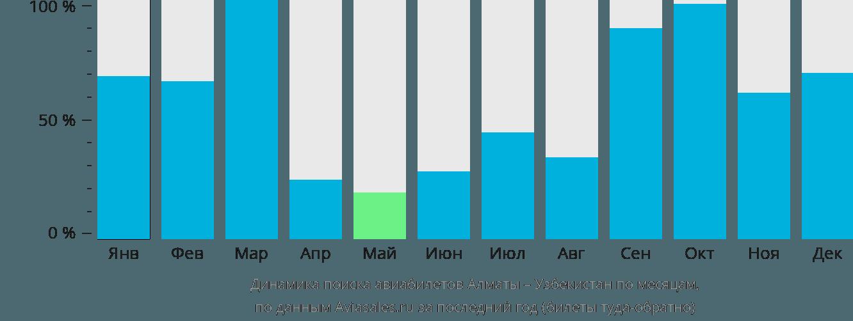Динамика поиска авиабилетов из Алматы в Узбекистан по месяцам