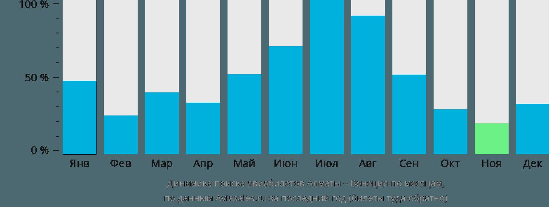 Динамика поиска авиабилетов из Алматы в Венецию по месяцам