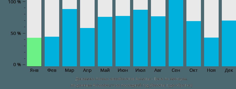Динамика поиска авиабилетов из Алматы в Вену по месяцам