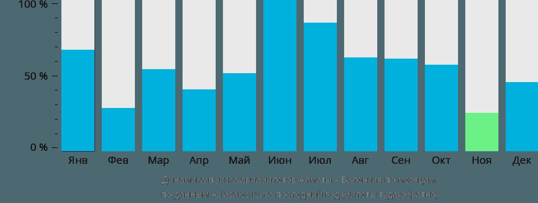 Динамика поиска авиабилетов из Алматы в Валенсию по месяцам