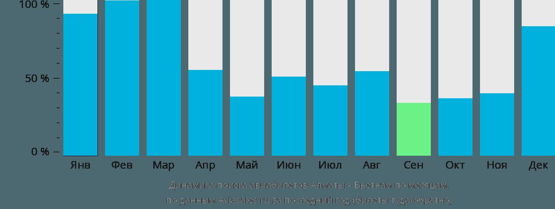 Динамика поиска авиабилетов из Алматы в Вьетнам по месяцам