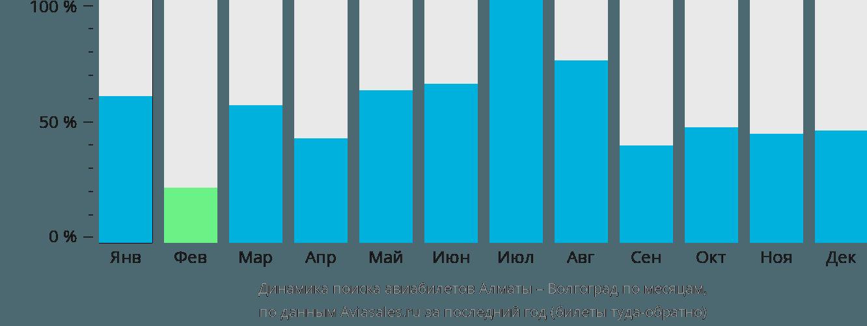 Динамика поиска авиабилетов из Алматы в Волгоград по месяцам